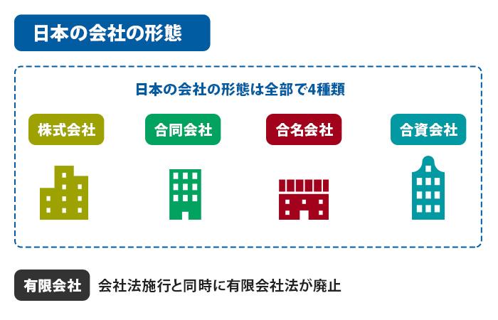 日本の会社の形態