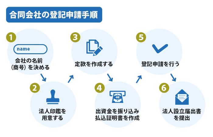 合同会社の登記申請手順