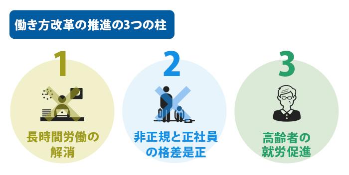 働き方改革の推進の3つの柱