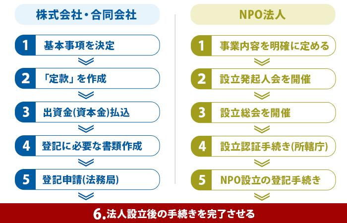 「株式会社・合同会社」と「NPO法人」設立手順の違い