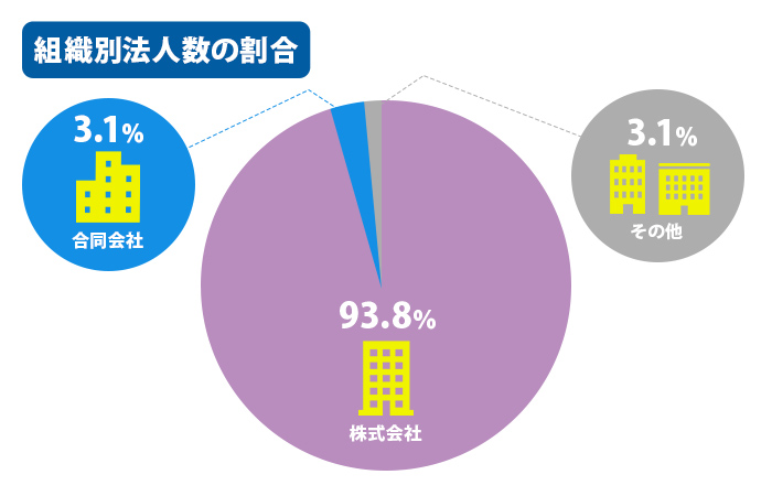 組織別法人数の割合