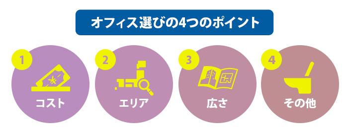 オフィス選びの4つのポイント