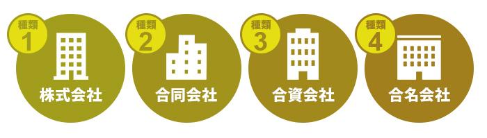 会社は、「株式会社」、「合同会社」、「合名会社」、「合資会社」の4種類
