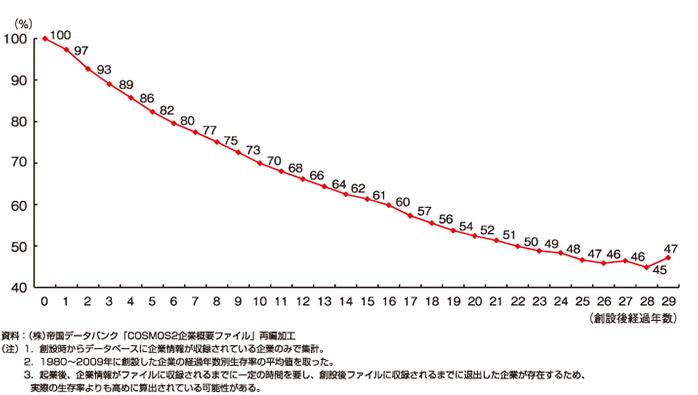 第3-1-11図 「企業の生存率」