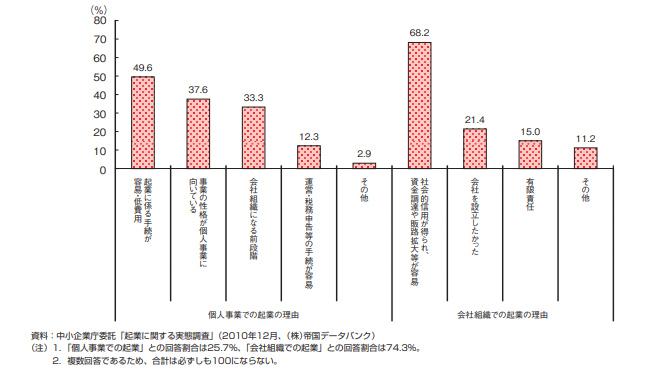 2011年度版中小企業白書の第3-1-34