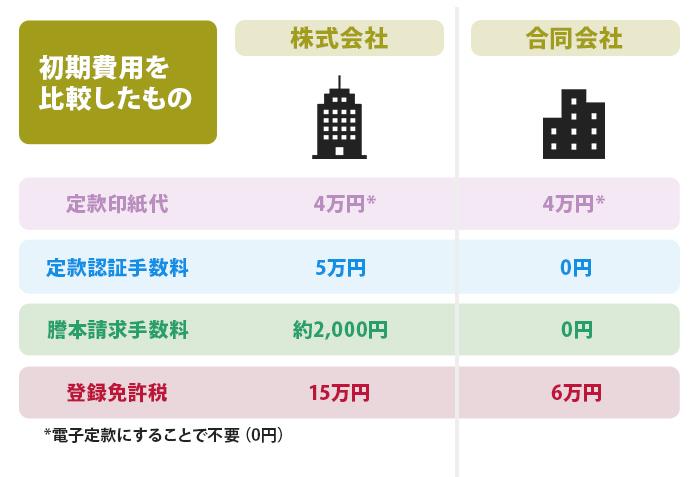 株式会社と合同会社初期費用を比較したもの