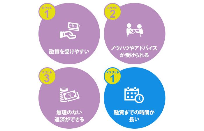 日本政策金融公庫を活用するメリットとデメリット