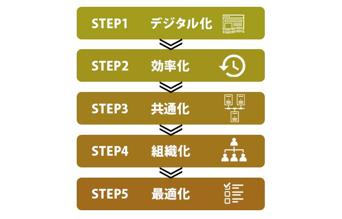 導入に必要な5つのステップ