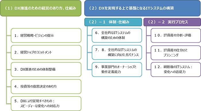 DX推進のための経営のあり方、仕組み