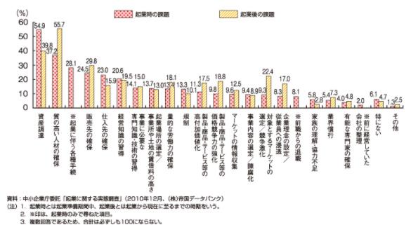 2011年度版中小企業白書の第3-1-36図
