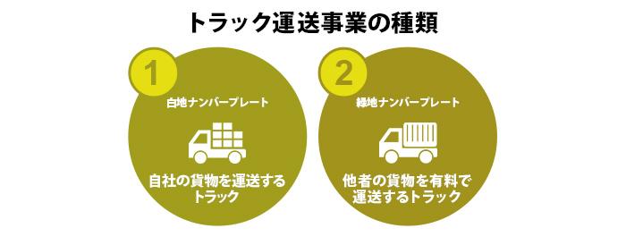 トラック運送事業の種類