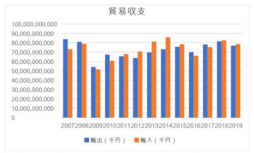 財務省貿易統計 年別輸出入総額(確定値)