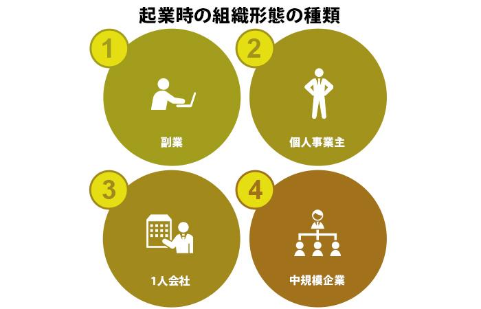 起業時の組織形態の種類