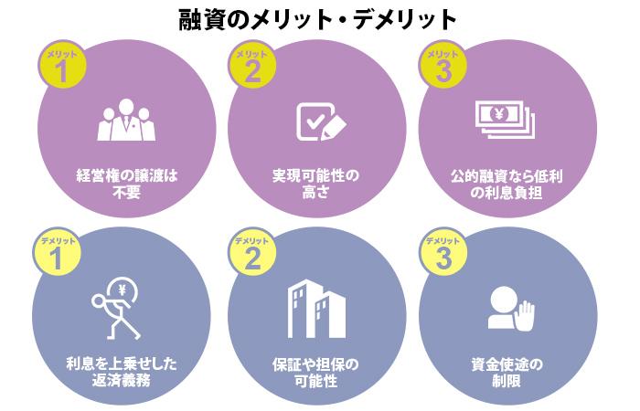 融資の特徴