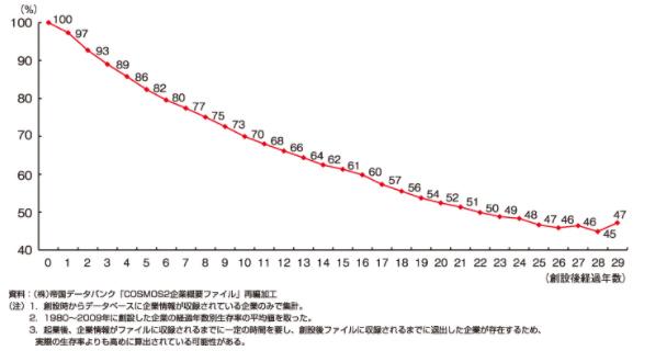 第3-1-11図 企業の生存率
