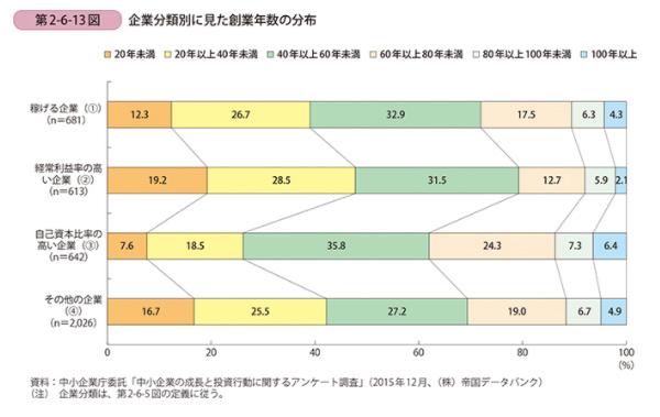平成28年度版中小企業白書の第2-6-13図